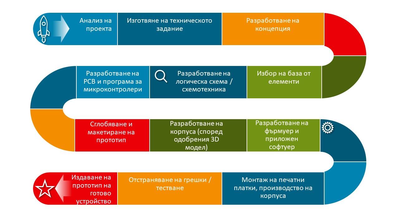 Етапи на разработване на електрониката