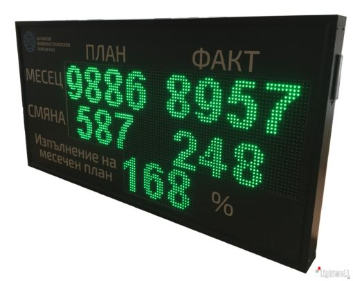Табло за производствени показатели